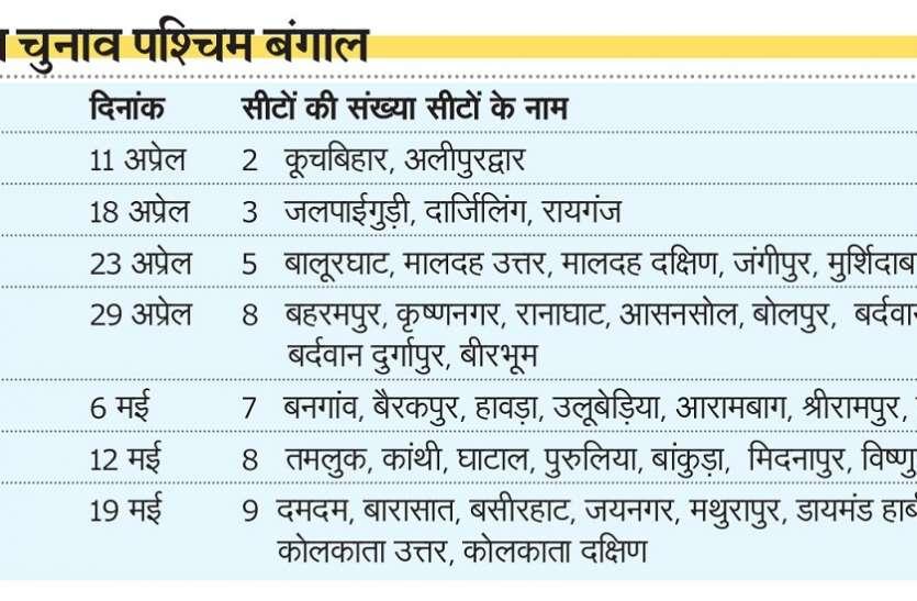 कोलकाता की दोनों लोकसभा सीटों में 19 मई को होगा मतदान