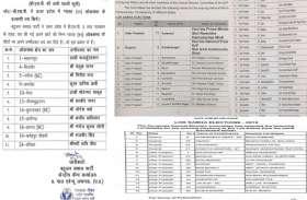 यूपी में सभी बड़ी पार्टियों से अब तक 100 से ज्यादा प्रत्याशियों के नाम घोषित, सपा-बसपा, कांग्रेस, प्रसपा, भाजपा के यह हैं उम्मीदवार