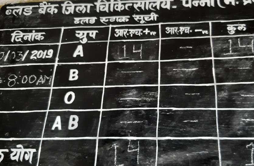 जिले में एक ही ब्लड बैंक और वह भी रक्तविहीन, जानिए कैसे सुधरेगी स्थिति