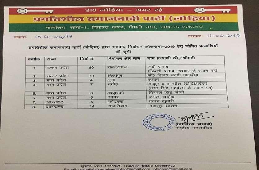 Shivpal yadav List