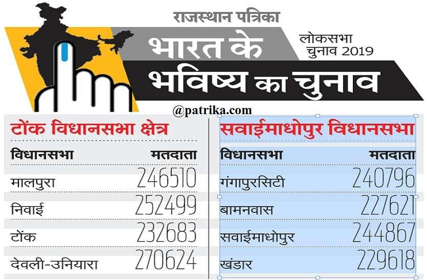 Lok Sabha Elections 2019 : पुरुषों से अधिक बढ़ी महिलाएं, 19 लाख 39643 मतदाता करेंगे 8 का फैसला