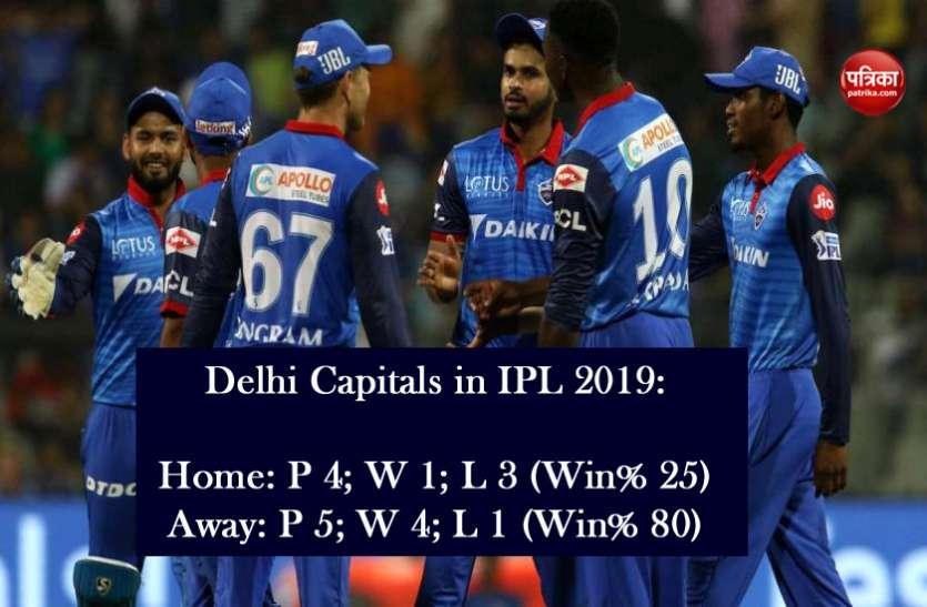 आईपीएल विशेषः दिल्ली कैपिटल्स- घर में फिसड्डी और बाहर शेर, आंकड़े देख आप भी रह जाएंगे हैरान