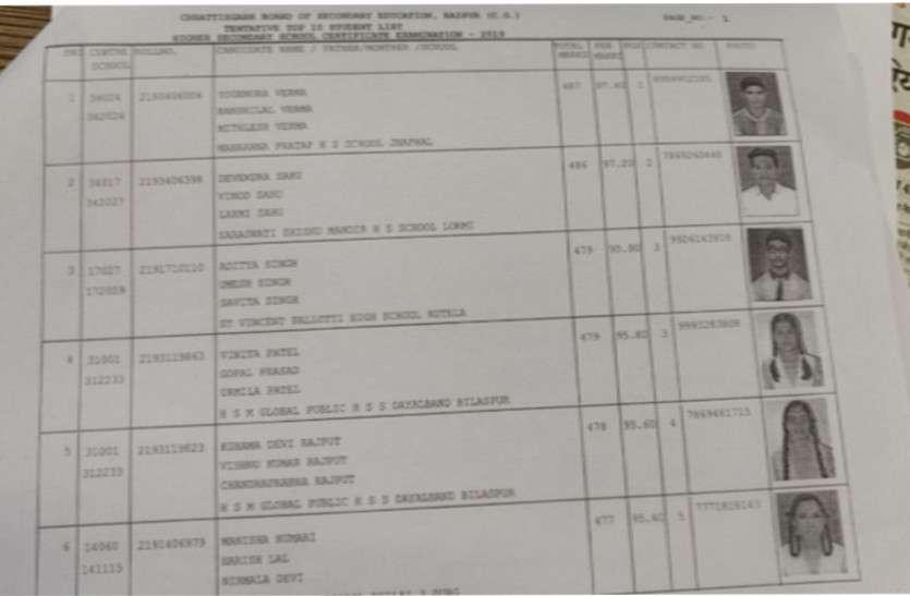 CG Board 12th Results : CG बोर्ड 12वीं के रिजल्ट में टॉप 10 में शामिल हुए 22 स्टूडेंट्स, देखें लिस्ट