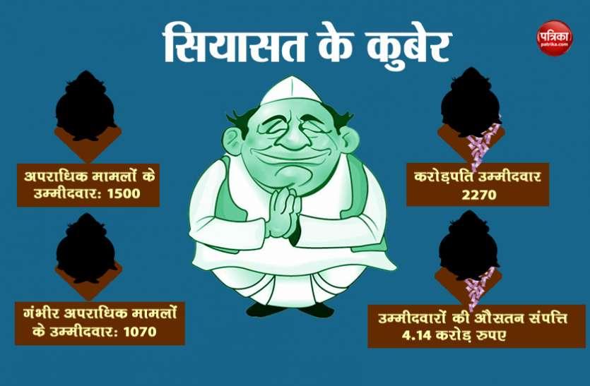लोकसभा चुनाव में 2297 करोड़पतियों को देश की जनता ने दिया वोट, 60 के पास कोई संपत्ति नही