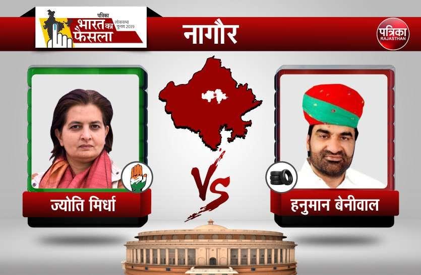 Rajasthan Lok sabha Election 2019 result : नागौर से एनडीए प्रत्याशी हनुमान बेनीवाल NDA candidate Hanuman Beniwal 148049 हजार मतों से आगे