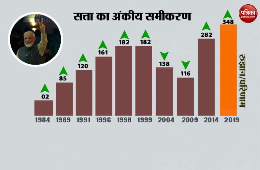 लोकसभा चुनाव 2019: डेटा एनालिसिस का इन चुनावों में भी रहा जोर, इस तरह तैयार हुई भाजपा के जीत की जमीन