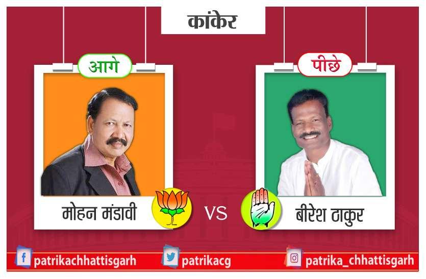 कांकेर लोकसभा से भाजपा उम्मीदवार मोहन मंडावी 8898 वोटों से आगे