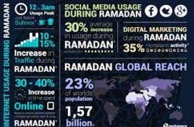 #Ramzan 2019 : रमजान के पाक महीने में हाईटेक इबादत और साइबर तिलावत