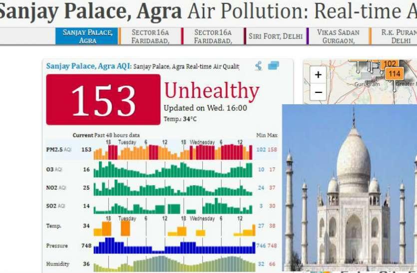 ताजमहल के शहर आगरा की फिजा को जहरीला होने से बचाने के लिये लांच होगा एयर एक्शन प्लान