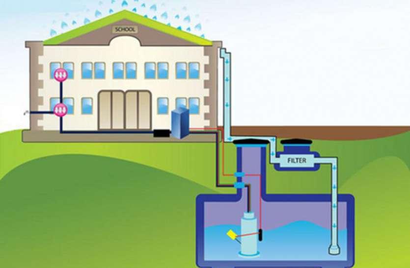 Water harvesting system- हाय रे अफसरशाही! पानी की कदर न जानी