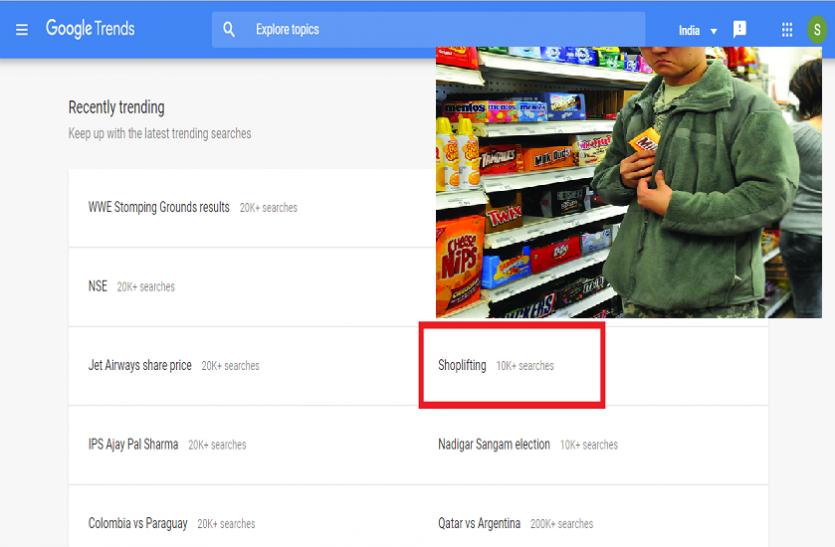 गूगल पर क्यों ट्रेंड कर रहा है 'शॉपलिफ्टिंग' शब्द, जानें क्या है इसका मतलब