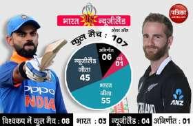 वर्ल्ड कप सेमीफाइनल में टीम इंडिया की हार से क्रिकेट प्रेमी युवाओं में छाई निराशा