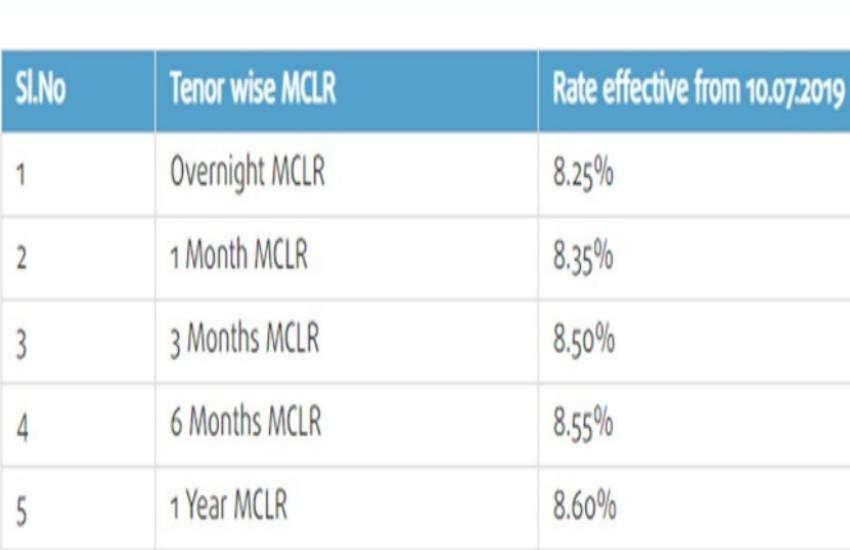 mclr rate