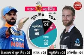 World Cup 2019: टीम इंडिया की हार से क्रिकेटप्रेमी नाराज, राष्ट्रपति से की सीबीआई जांच की मांग