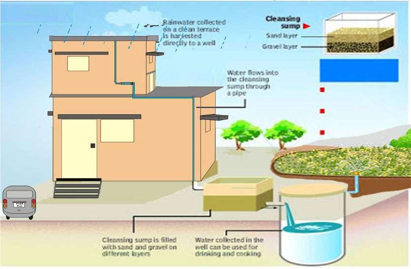 रेन वॉटर हार्वेस्टिंग : एक हजार वर्गफीट की एक छत से सहेज सकते हैं आठ लाख लीटर पानी