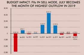 बजट से रूठा विदेशी निवेशक, मात्र 13 दिनों में बाजार से निकाले 4100 करोड़ रुपए