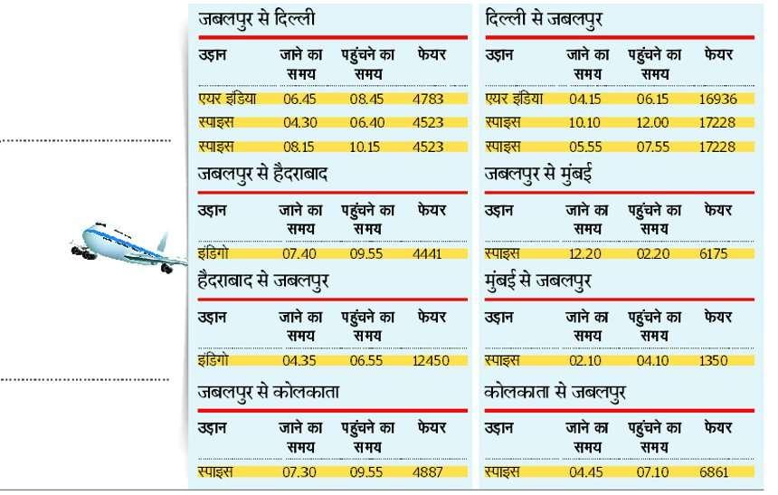 flight ticket prices