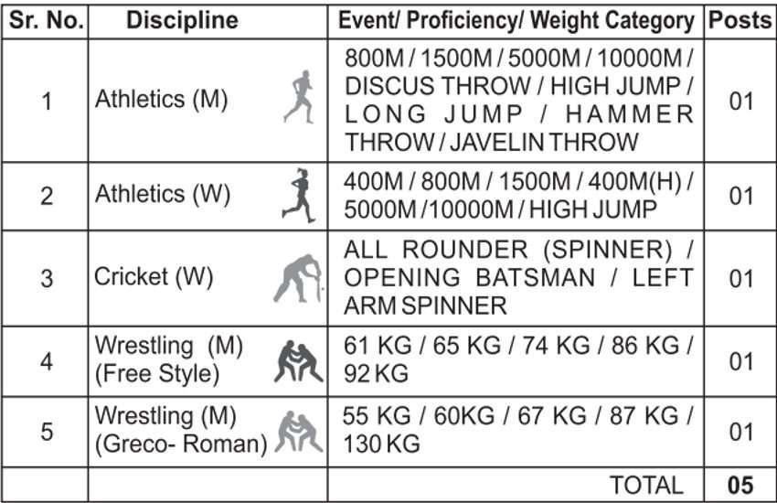 RRC Sports Quota Recruitment 2019