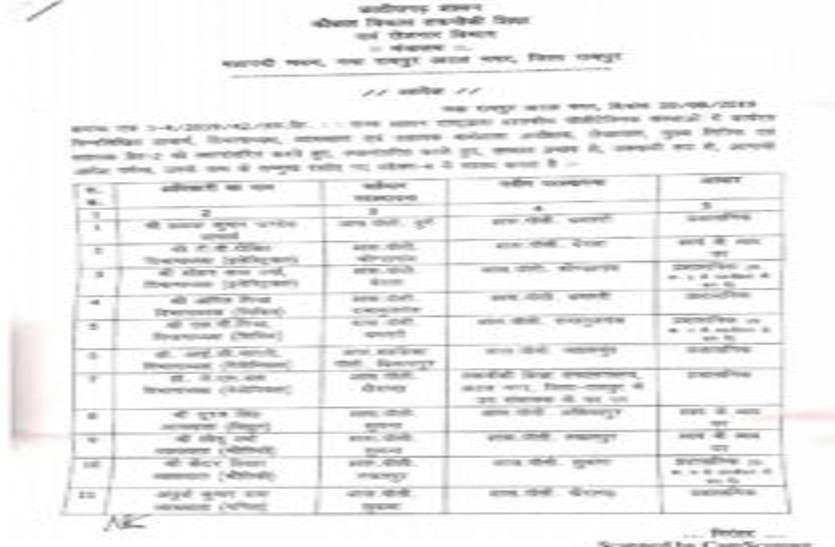 सरकार ने पॉलीटेक्निक कॉलेजों में पदस्थ प्राचार्य सहित 67 कर्मचारियों का किया तबादला, देखें सूची