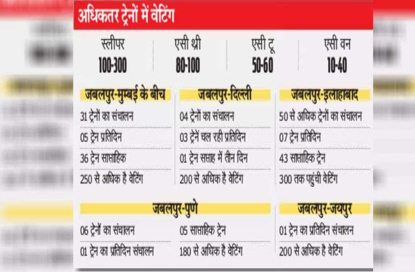 इस रेलवे स्टेशन से 26 राज्यों के लिए कनेक्टिविटी, 6 स्पेशल ट्रेनें फिर भी वेटिंग लिस्ट 300 के करीब