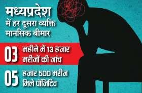 रिपोर्ट: मध्यप्रदेश में हर दूसरा व्यक्ति मानसिक बीमार, आंकड़े जानकर चौंक जाएंगे आप...