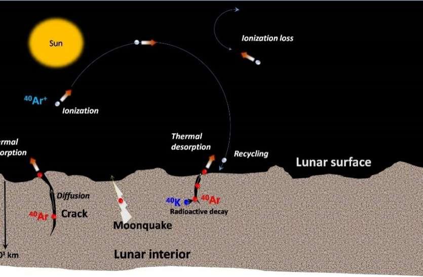 चंद्रयान-2 ने किया एक और कमाल, चंद्रमा के बाहरी वायुमंडल में आर्गन-40 का लगाया पता