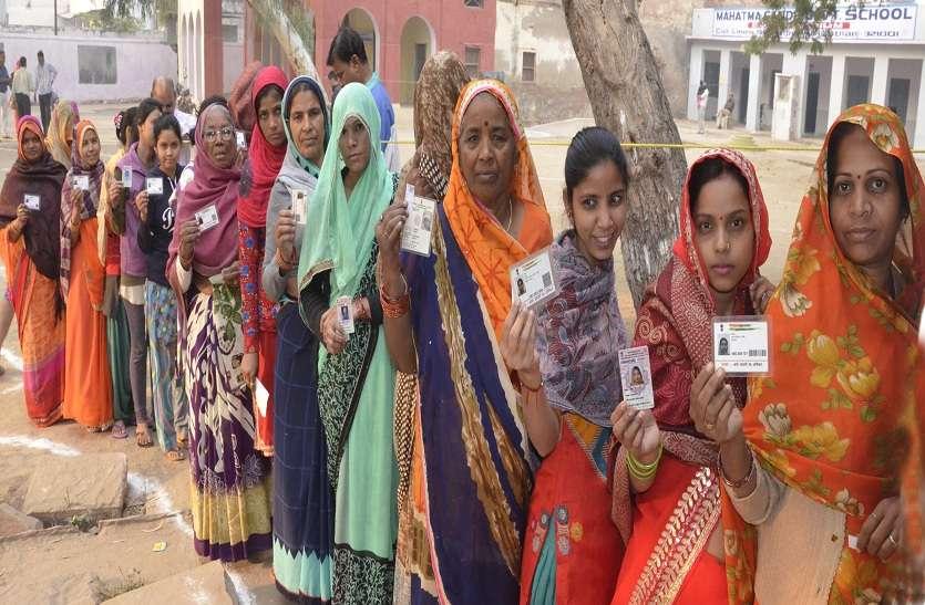 भरतपुर नगर निगम में 71.97 व रूपवास में 87.92 फीसदी रहा मतदान