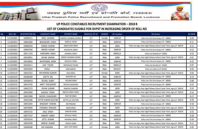यूपी पुलिस कांस्टेबल भर्ती 2018 रिजल्ट जारी, 123921 अभ्यर्थियों की सूची एक ही क्लिक में यहां से करें डाउनलोड