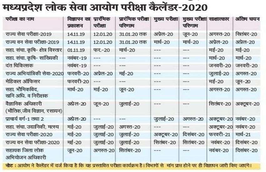 अप्रैल-2020 में होगी पीएससी मेन्स, सितंबर में आ जाएगी चयन सूची