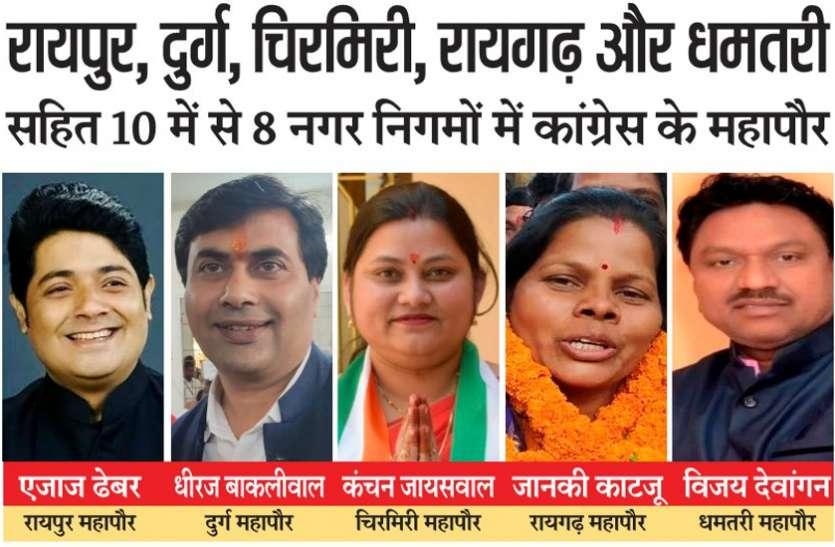 रायपुर, दुर्ग, चिरमिरी, रायगढ़ और धमतरी नगर निगमों में भी कांग्रेस ने मारी बाजी, अब तक कांग्रेस के 10 में से 8 महापौर निर्वाचित, ये बने महापौर