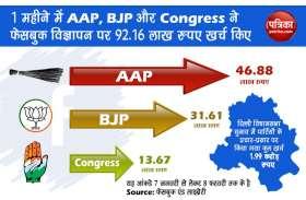 Delhi Assembly Elections 2020: आप, बीजेपी और कांग्रेस ने महीनेभर के चुनावी प्रचार-प्रसार के लिए लुटाए 1.99 करोड़ रुपए