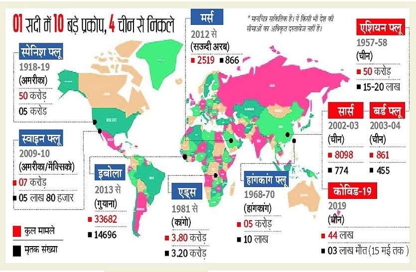 CORONA MYSTRY : तो इसलिए पैदा होती हैं चीन में महामारी