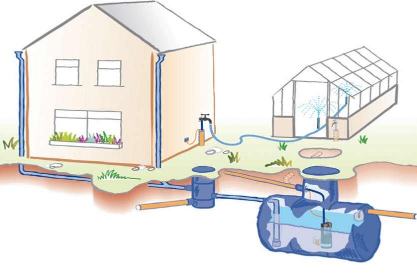 वर्षा जल संचयन के लिए अब आधुनिक तकनीक का इस्तेमाल