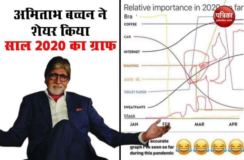 Amitabh Bachchan  ने शेयर की साल 2020 का ऐसा ग्राफ, देखकर आप हो जाएंगे हैरान!