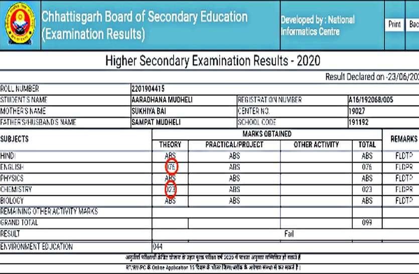 छात्रा ने परीक्षा ही नहीं दिलाई और छग शिक्षा बोर्ड ने अपने हिसाब से अंक देकर फेल कर दिया ...
