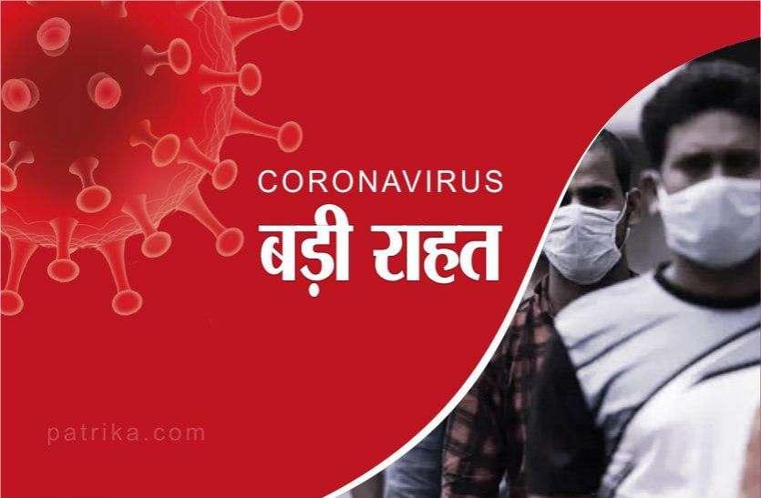 कोरोना वायरस: ग्वालियर जिले की हो रही तारीफ, राज्य में सबसे कम मृत्युदर यहीं, केवल 52 एक्टिव केस