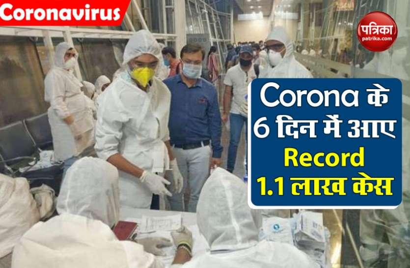 भारत में 6 दिन में कोरोना के 1.1 लाख केस आए, गुरुग्राम और फरीदाबाद में जल्द खुलेंगे मॉल