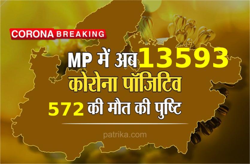 MP Corona Update : मध्य प्रदेश में कोरोना संक्रमित मरीजों की संख्या हुई 13593, अब तक 572 ने गवाई जान