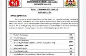 2798 नए संक्रमित, 54.78 फीसदी बेंगलूरु से, 880 डिस्चार्ज और 70 की गई जान