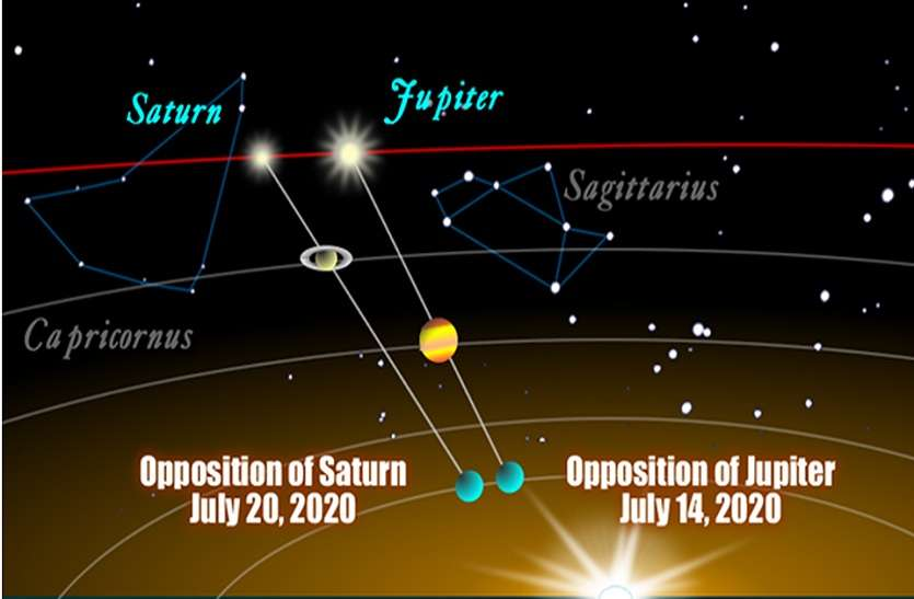 big effects on earth due to jupiter and saturn between 14 to 21 july2020