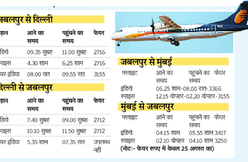 flights : अनलॉक इंडिया में शुरू हो रहा हवाई सफर, शुरू होंगी दिल्ली-मुम्बई के लिए नई उड़ानें