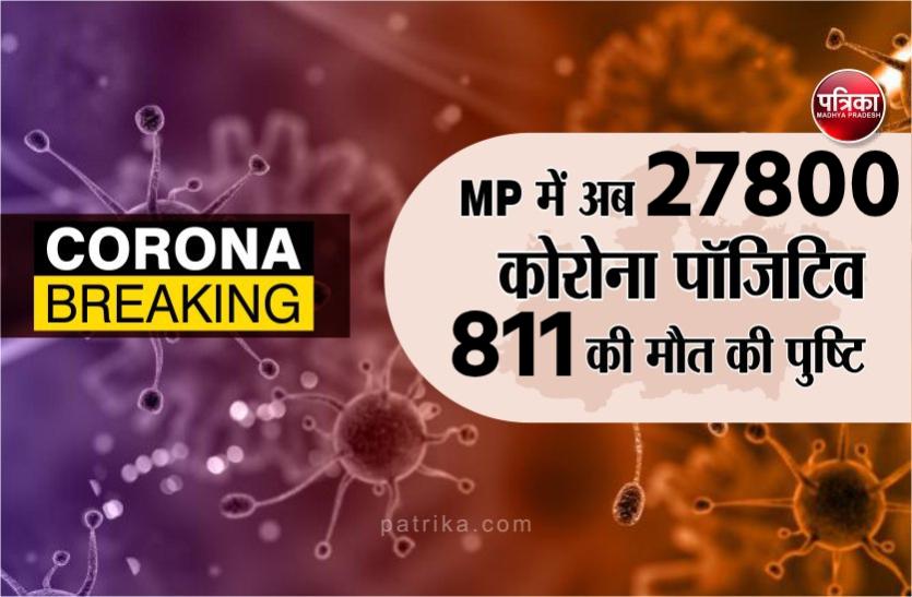 MP Corona Update : 27800 पहुंचा मध्य प्रदेश में कोरोना संक्रमितों का आंकड़ा, अब तक 811 ने गवाई जान