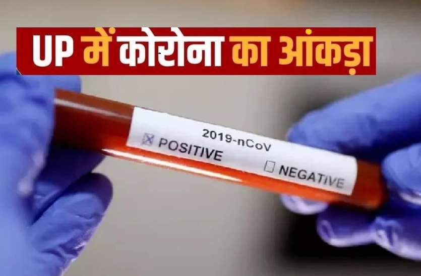 UP Coronavirus Cases LIVE Update : संक्रमितों का आंकड़ा 136519 पहुंचा, लखनऊ में सबसे ज्यादा एक्टिव केस