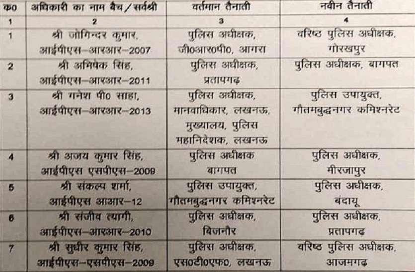 IPS transfer : यूपी में कई आईपीएस के तबादले, बिजनाैर और बागपत के SP बदले