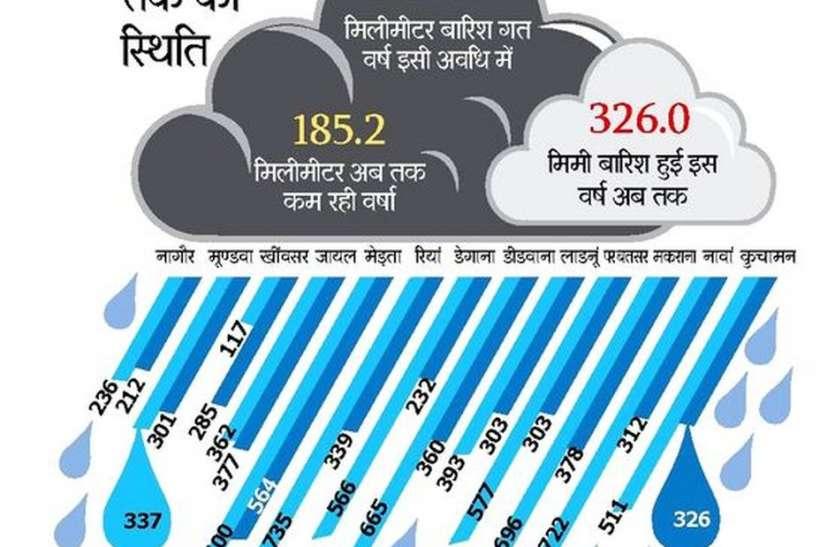नागौर जिले में बारिश के लिहाज से अब तक कमजोर रहा यह साल