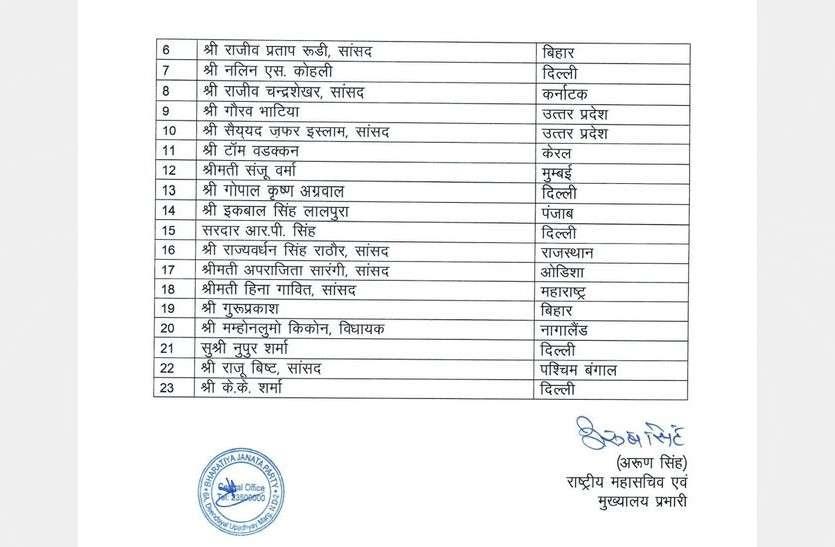 BJP New Team Announce