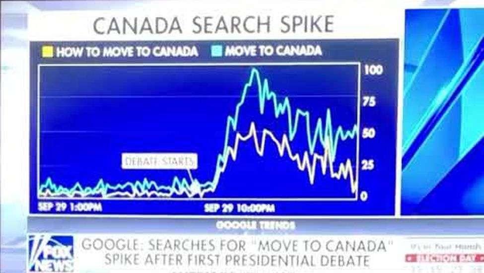 वायरल : अचानक क्या हुआ कि अमरीका छोड़ कनाडा बसना चाहत हैं अमरीकी