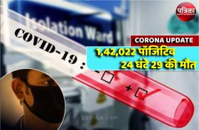 MP Corona Update : एक दिन में 1715 पॉजिटिव, संक्रमितों की संख्या पहुंची 1 लाख 42 हज़ार के पार 24 घंटे 29 की मौत