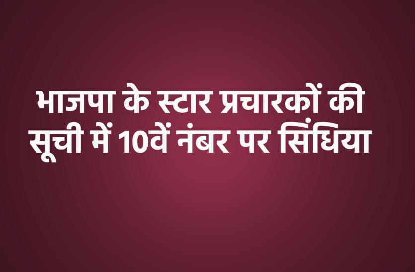 भाजपा के स्टार प्रचारकों की सूची में 10वें नंबर पर सिंधिया, कैलाश विजयवर्गीय 7वें नंबर पर