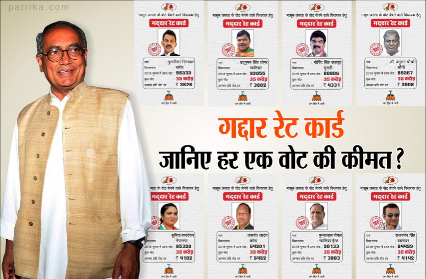 दिग्विजय सिंह ने जारी किया 'गद्दार रेट कार्ड' और जनता के वोट का हिसाब